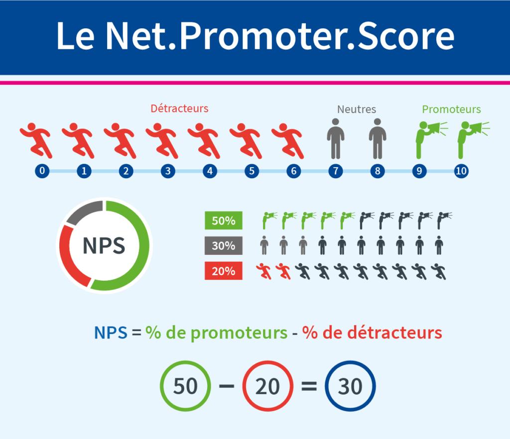 NPS : infographie montrant la méthode de calcul du Net Promoter Score