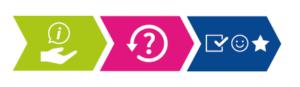 icones montrant le cheminement à la création des questions essentiels à un questionnaire de satisfaction